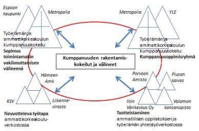 Kuva 1. Kumppanuuden kehittämisasetelma.