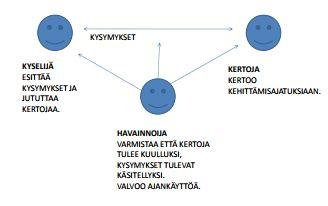 Kuva 3. Kumppanuusoppimisryhmä (Toiviainen, 2009).