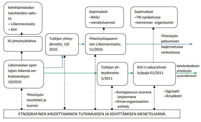 Kuva 6. Kumppanuusyhteistyön kehittymisen vaiheet kokeilun aikana.