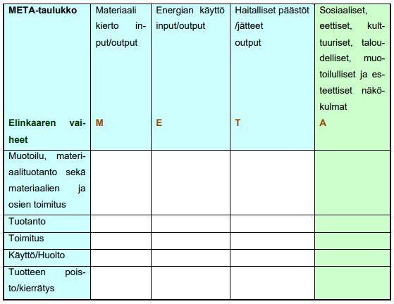 Kuva 3. Kuvassa on META-taulukko. Brezetin ja van Hemelin esittämä (1997) MET-taulukko on laajennettu META-taulukoksi. Taulukkoon on lisätty sarake (A), joka on merkitty vihreällä värillä.