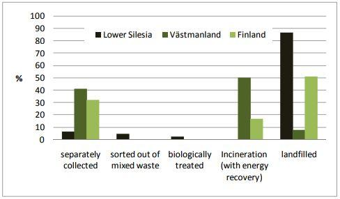 Figure 3. Municipal waste management in Lower Silesia, Västmanland and Finland