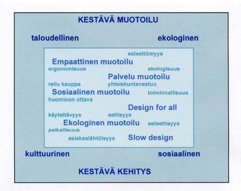 Kuva 2. Kestävän muotoilun elementtejä sisältäviä muotoilusuuntauksia. (Niemelä 2009.)
