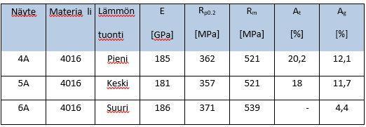 Taulukko 1. Lämmöntuonnin vaikutus EN 1.4016 teräksen lämpövyöhykkeen mekaanisiin ominaisuuksiin.