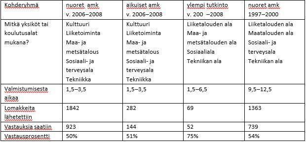 Taulukko 1. Seurantatutkimuksen kohderyhmät ja vastaajat.