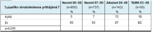 Taulukko 4. Neljän alumniryhmän sivutoimiyrittäjyys.
