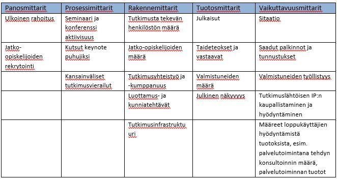 Taulukko 2. Hansenin (2010, 5–8) aineistosta esimerkkejä Euroopassa käytössä olevista suorituskykymittareista on koottu seuraavan taulukkoon.