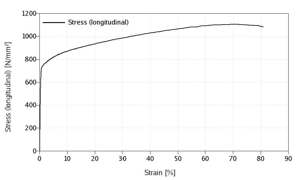 Kuva 5. GOM/Aramis‐järjestelmällä ultralujalle rakenneteräkselle määritetty true stress – true strain ‐käyrä.