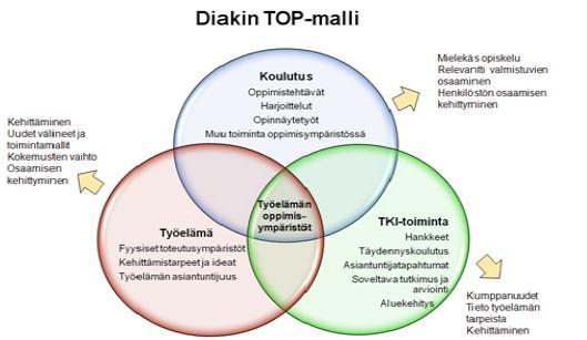 Kuvio 1: Diakonia‐ammattikorkeakoulun työelämän oppimisympäristö (TOP) ‐malli.