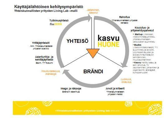 Kuva © Yhteiskunnallisten yritysten Living lab 2010‐2013, Elina Vanhapiha Syfo Oy