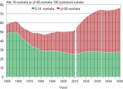 Kuva 1. Suomen väestöllinen huoltosuhde 2010 ja ennuste vuoteen 2050 (Suomen virallinen tilasto 2010)