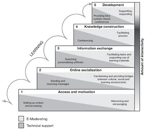 Model of teaching and learning online