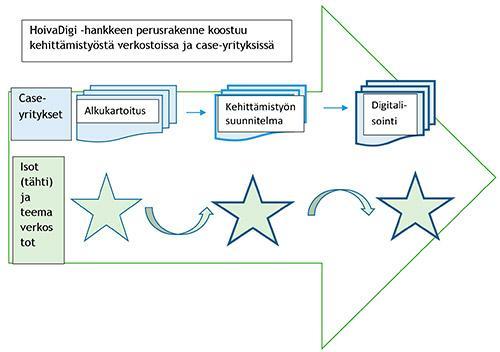 HoivaDigi-hankkeen perusrakenne