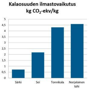 Heikkilä, Ilmastovaikutus