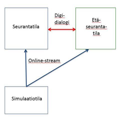Simulaation tekninen toteutus