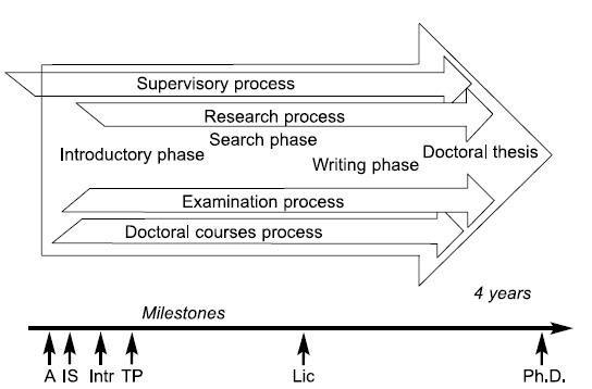 Figure 1. The PhD process in Sweden (picture by courtesy of Wallgren and Dahlgren, 2007, p. 434). Illustrated is a four-year, full-time PhD project from commencement (A) through individual study plans (IS[2], one per year), Intr (Introductory seminar), thesis proposal (TP) and a mid-term, i.e. licentiate (Lic) seminar and the thesis (Ph.D.) seminar.
