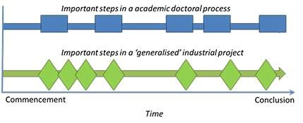 Figure 2. The TSM considers the academic process for a doctoral project and important steps taken from project steering instruments used in industry.