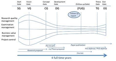 Figure 3. A general overview of the doctoral project from the point of view of the TSM.