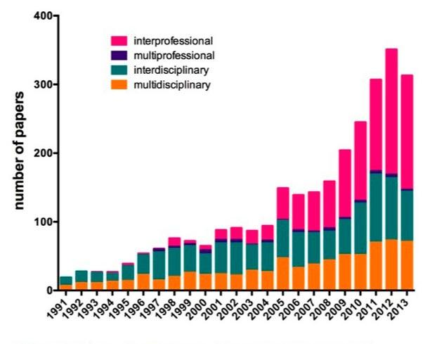 Figure 2 Number of papers using the terms interprofessional, multiprofessional, interdisciplinary or multidisciplinary in the title.( Lewitt and alii (2015), p7)
