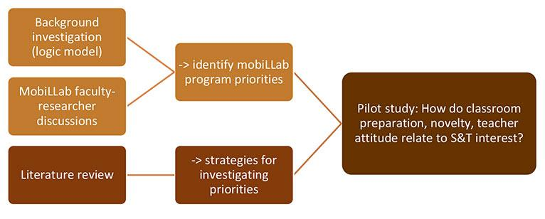 Figure 5: Process for identifying factors that affect pupils' development of S&T interest.