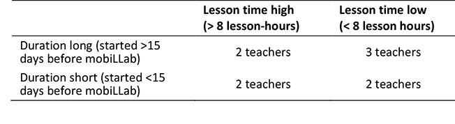 Figure 6: A classroom preparation typology was based on duration and lesson-hours.
