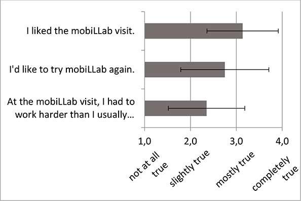 Figure 9: Pupils worked about as hard during the mobiLLab visit as they do in their regular science class, and still liked the mobiLLab day very much.