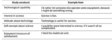 Table 3: Example items from the pupil survey of the mobiLLab pilot study.