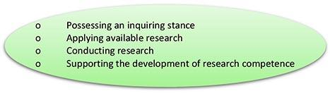 Figure 1: Elements of educators' research competence