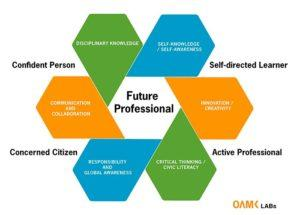 Oamk LABs practices for bridging work life 21th century skills and higher education