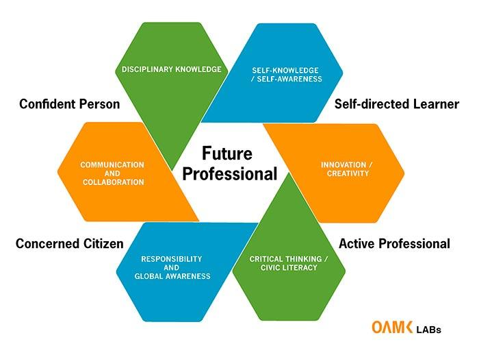 Figure 1: 21st Century Skills at Oamk LABs