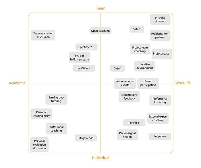 Figure 2: Some practices at Oamk LABs mapped according to the target of the activity and relevance in academic versus work-life needs.