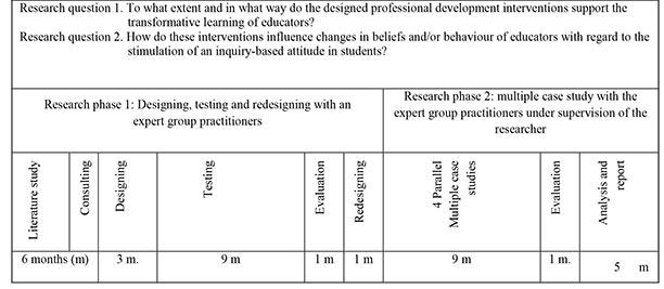 Table 1. Process display of the mode-2 study we are reflecting on