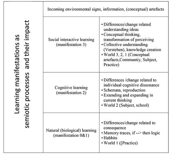 Table 1: Different manifestations of learning as a semiotic, meaning building process and the impact on change, the thinking that is learned and relatedness to practice (world 1), school knowledge (world 2) and knowledge creating Popper's world 3.