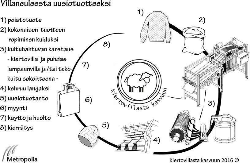 Kuva 1. Villaneuleen kierrätys uusiotuotteeksi