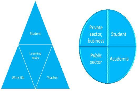 "Figure 2. The traditional ""Student and Learning task -centric"" (left) and the new ""Network and Innovation Integrated Learning"" (right) -models"
