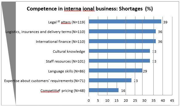 Figure 1. Shortages in international business competence (%)