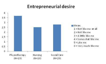 Figure 1. Students´ entrepreneurial desire in the beginning of their studies.