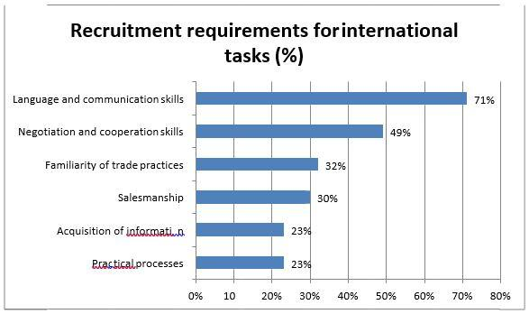 Figure 2. Recruitment requirements for international tasks (%)