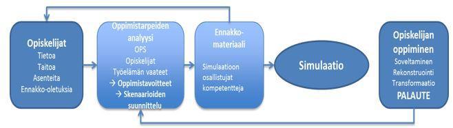 Kuvio 2. Simulaatio-opetuksen prosessi Kajaanin ammattikorkeakoulussa