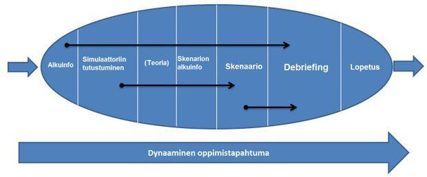 Kuvio 2. Simulaatio-oppimistapahtuma (mukailtu Dieckmann 2009)