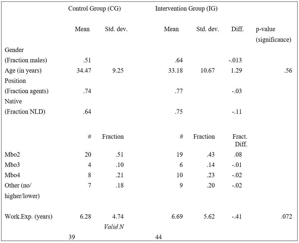 In English Uas Journal Plc Symbols Related Keywords Suggestions Long Tail Table 1 Comparison Of Intervention And Control Group Based On Post Test Results