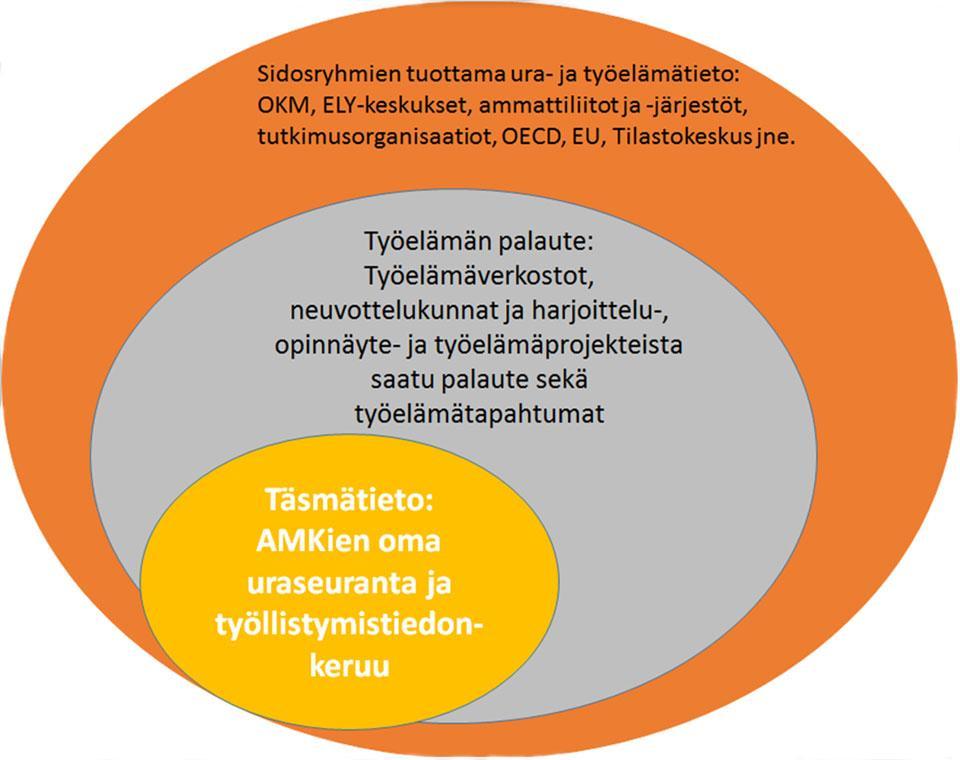 Kuvio 1. Työelämä- ja työllistymistiedon lähteet ammattikorkeakouluissa