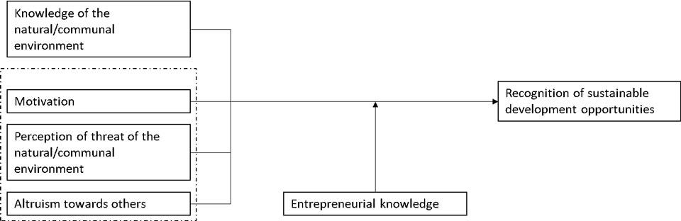 Figure 2. A model of recognition of sustainable development opportunities (Patzelt & Shepherd, 2011).