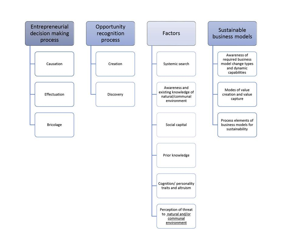 Figure 3. Conceptual framework for training program development.