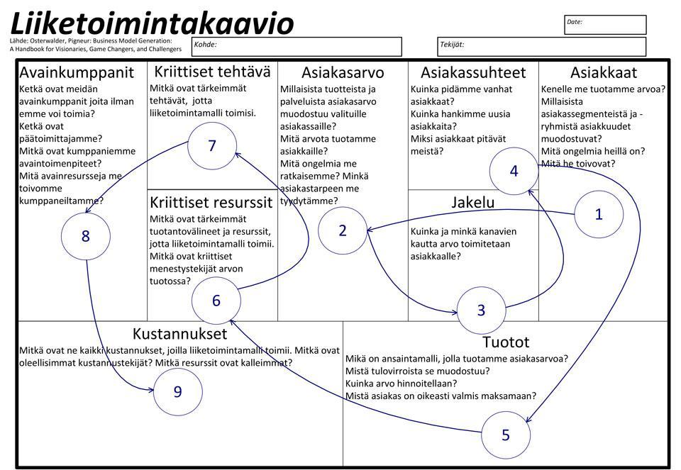 Kuva 1. Liiketoimintakaavio.