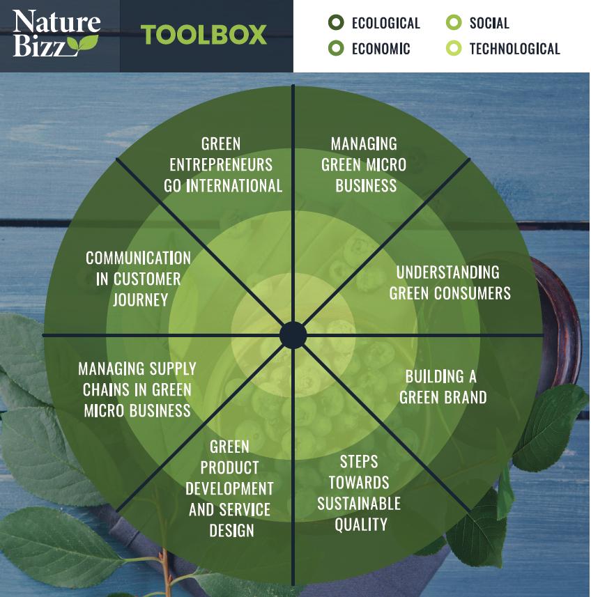 Kuva 2. Koulutuskokonaisuus sisältää kahdeksan moduulia (Kuva: NatureBizz-hanke).