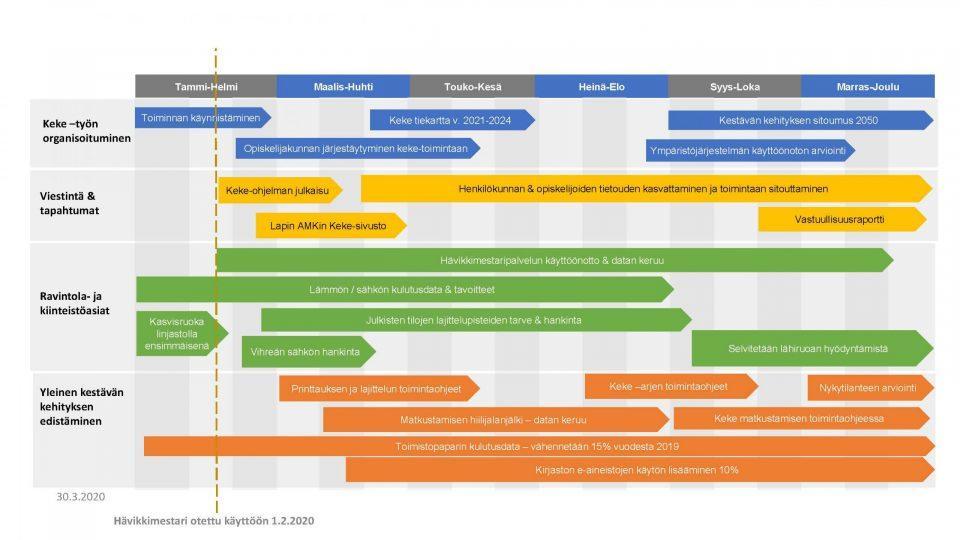 Kuvio 1. Lapin AMKin kestävän kehityksen toimintasuunnitelman aikajana ja keskeiset toimenpiteet vuodelle 2020.
