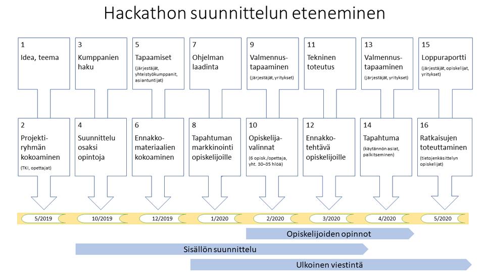 Hackathon suunnittelun eteneminen kaaviokuva
