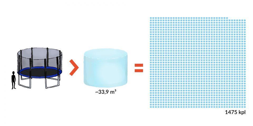Kuvio 3. 50 000 m3 lunta mahtuisi samaan tilaan, jonka vie 1475 isohkoa trampoliinia.
