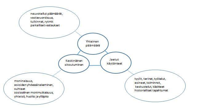 Kuvio 1. Käytännön ulottuvuudet yhteisön ominaisuutena (Wenger 1998, Ahonen 2020).