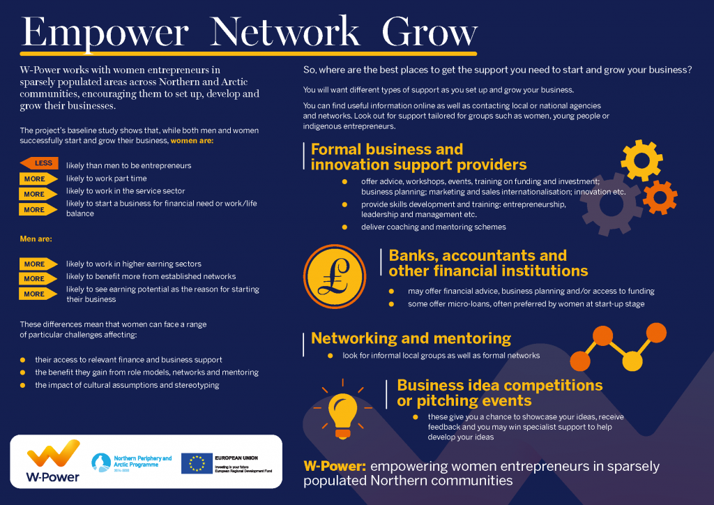 Figure 1. The infographic summarises the outcome of the W-Power survey for female entrepreneurs in Northern Europe.